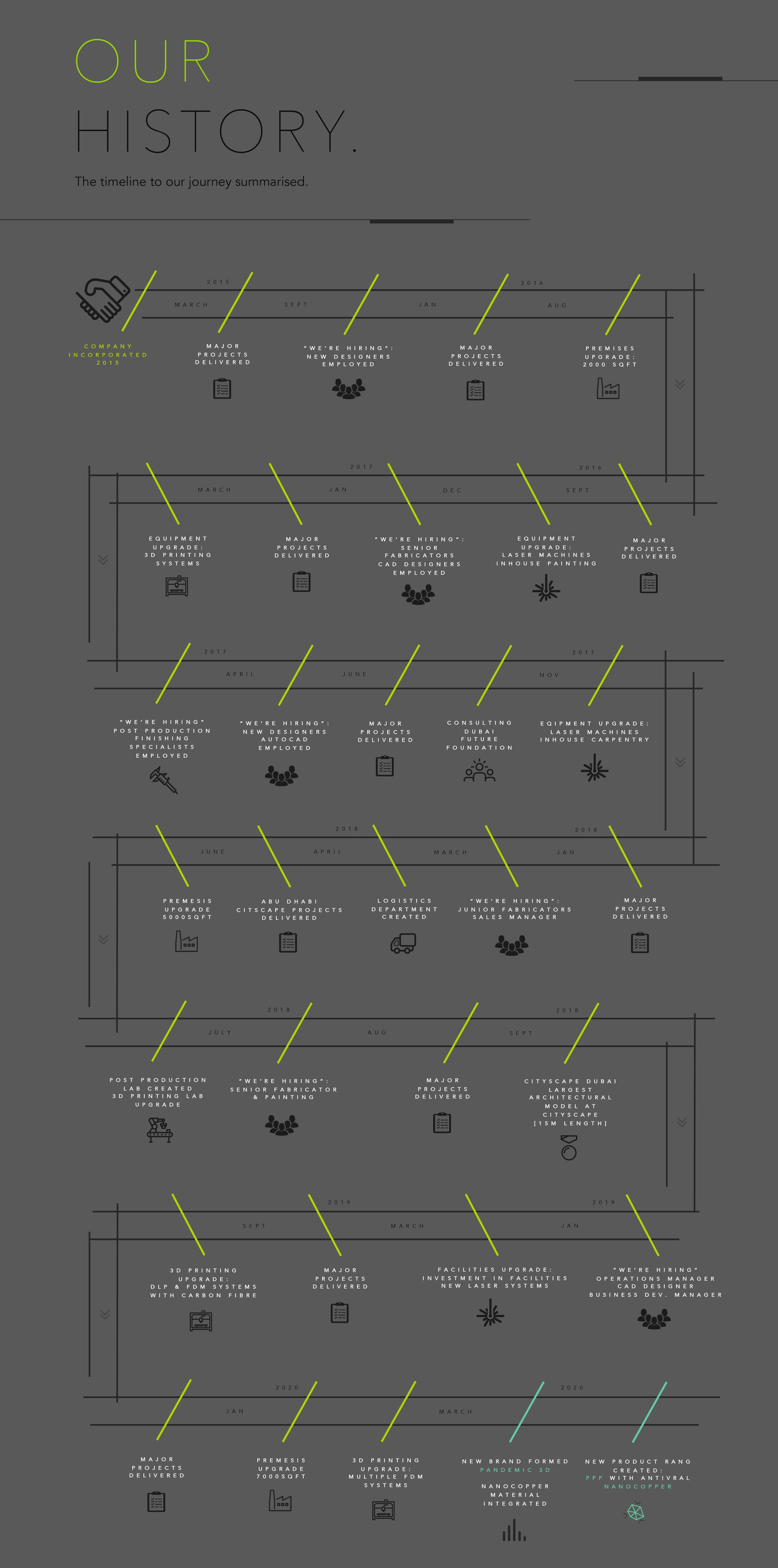 G3D Models
